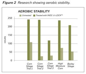 Dan Aerobic Stability Figure 2