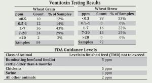 VomitoxinTestingResults