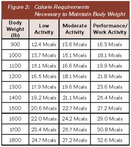 06_Figure02_Calorie_Requirements_Necessary_To_Maintain_Body_Weight