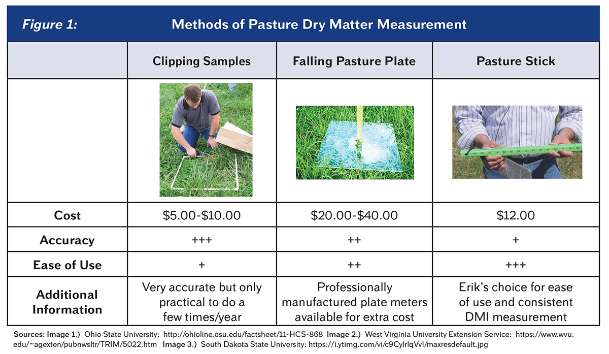 03Figure1PastureDryMatterMeasurement