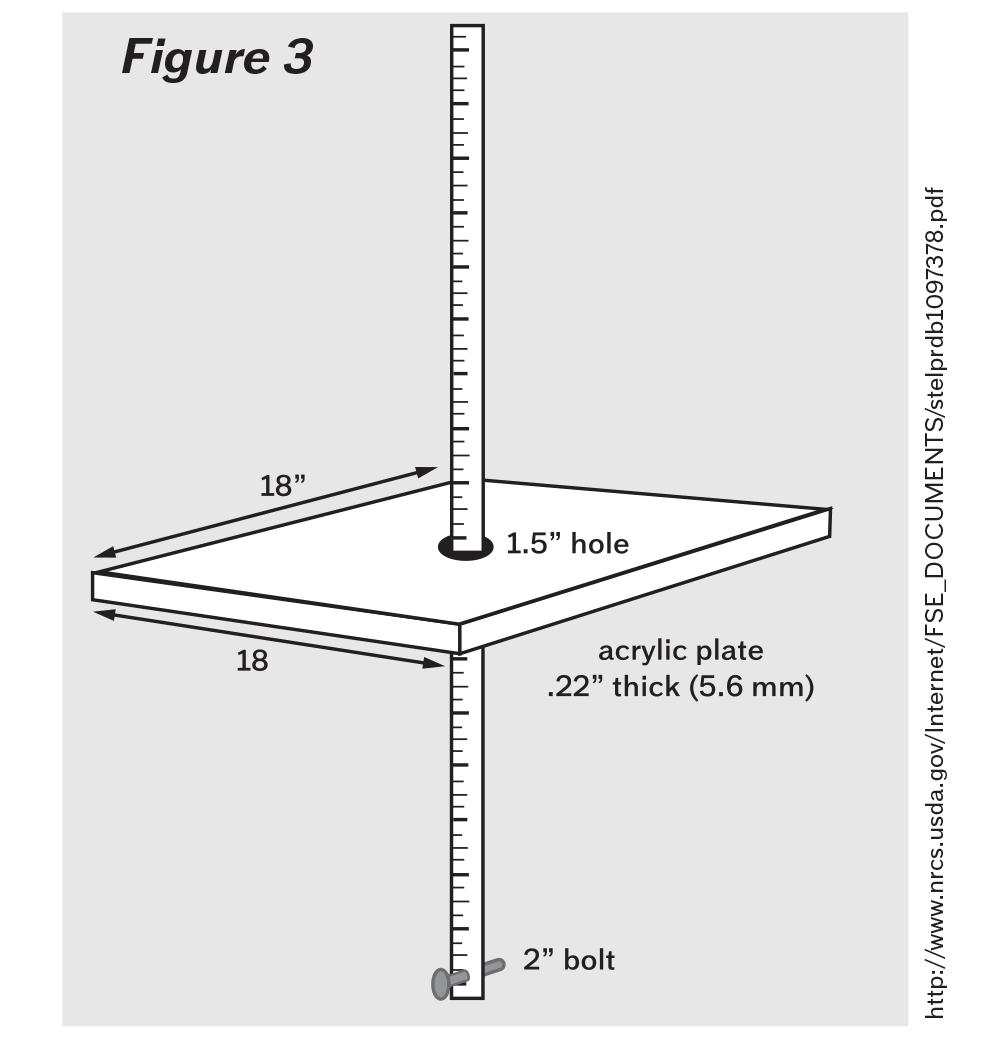 03Figure3Measuring