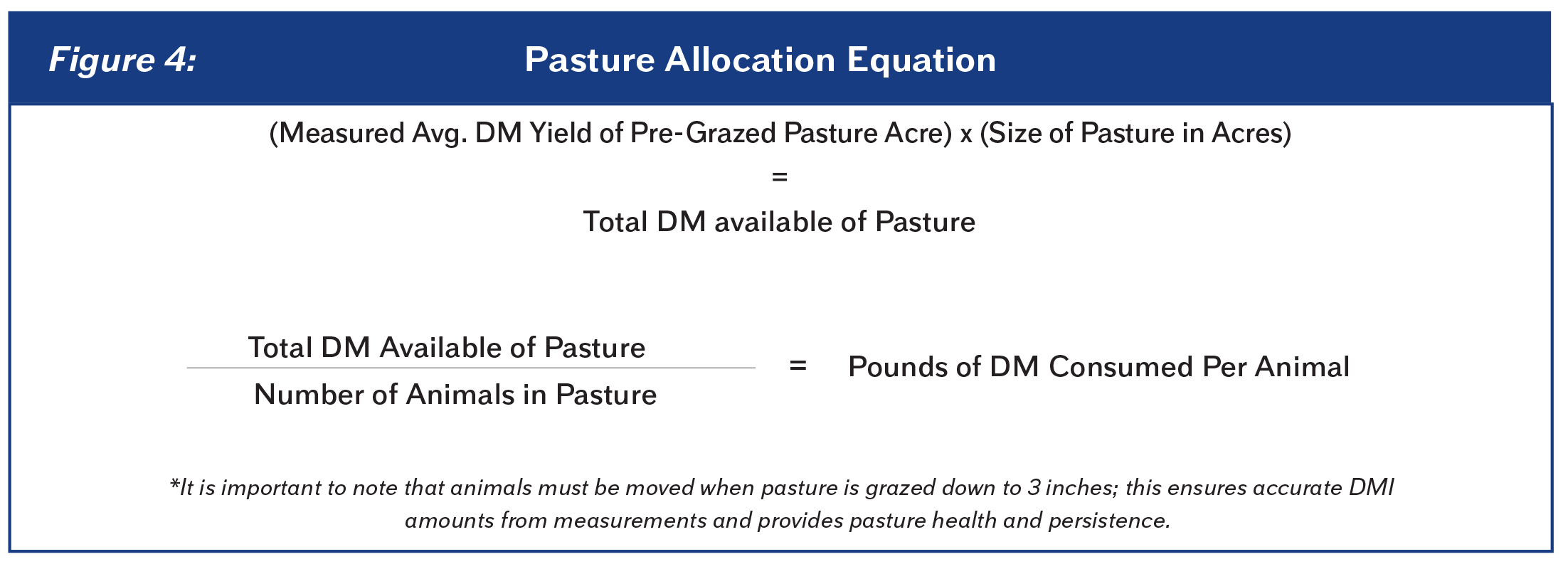 03Figure4PastureAllocationEquation