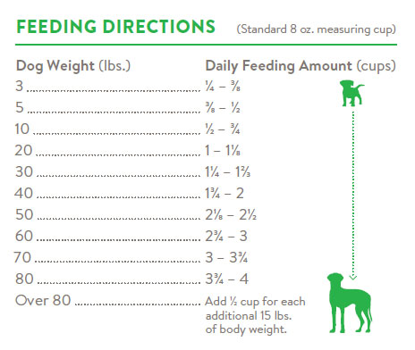 Dog food directions
